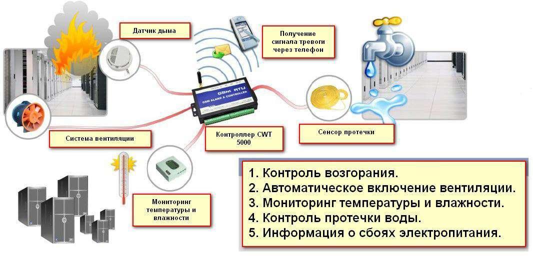 Пример системы мониторинга