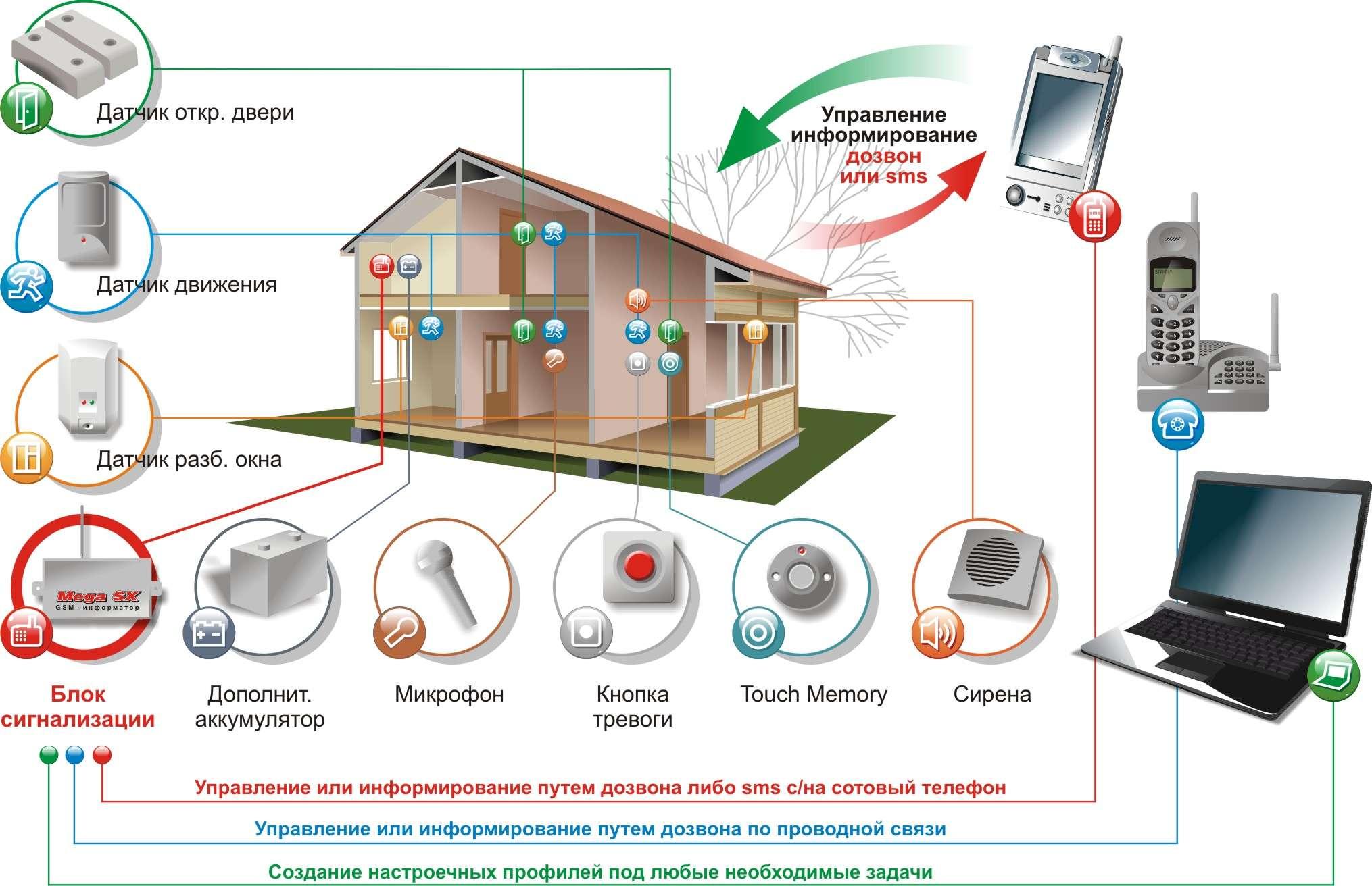 Схема работы GSM сигнализации, удаленное управление устройством, удаленный контроль объекта, устройства удаленного контроля