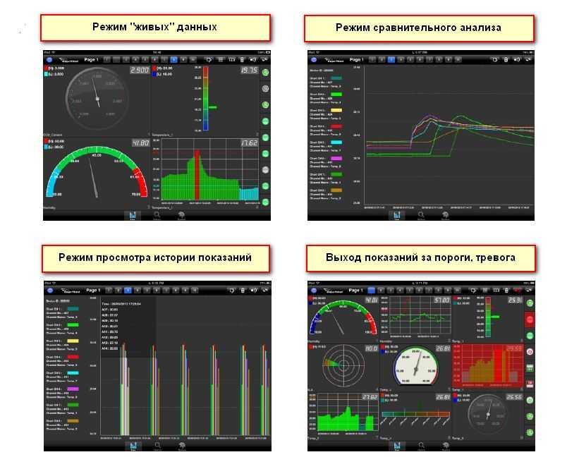 ПО для беспроводного мониторинга температуры