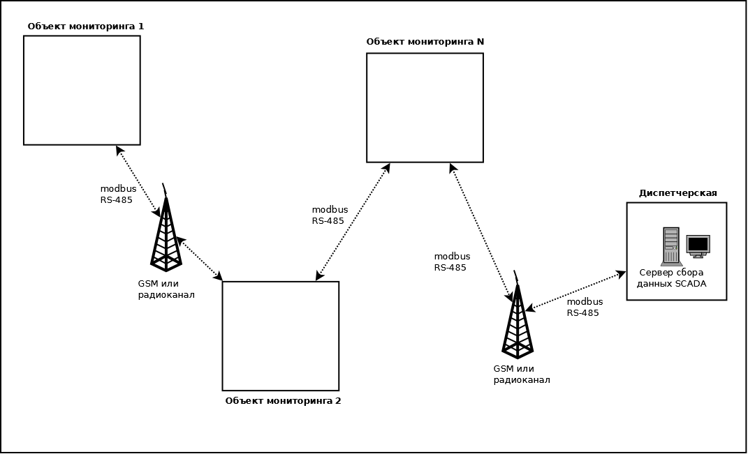 Гибридная распределенная система диспетчеризации