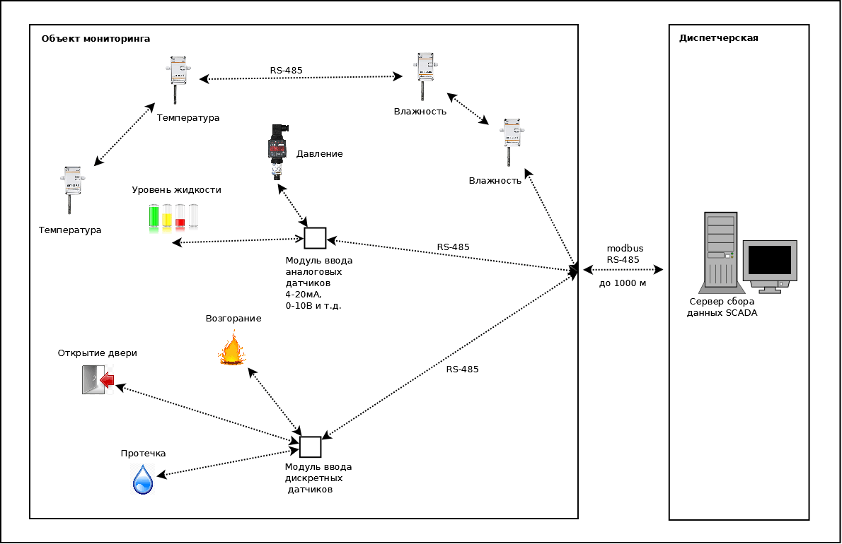 Локальноя система диспетчеризации.