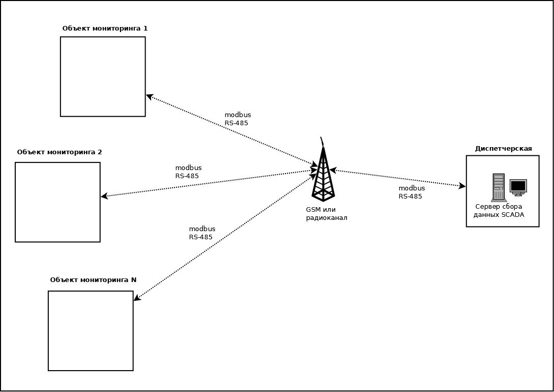 Система диспетчеризации нескольких объектов