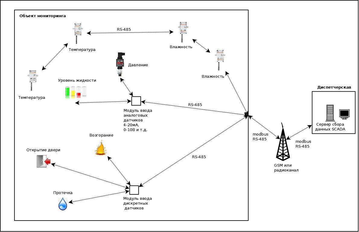 Дистанционная система диспетчеризации