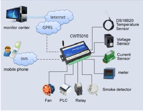 CWT5016 возможности подключения
