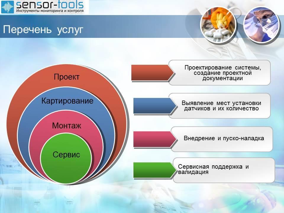 Система контроля температурно-влажностного режима фармсклада