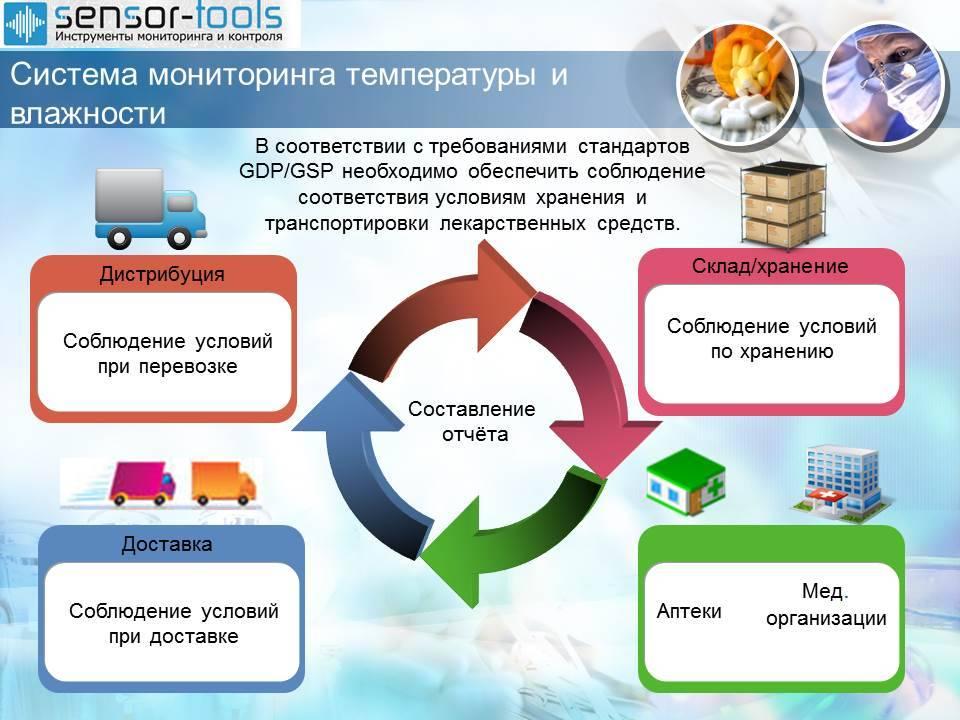 Система постоянного мониторинга температуры и влажности фармацевтического склада