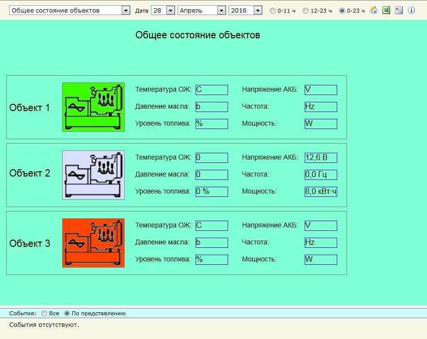 Примеры экранов удаленной системы мониторинга ДГУ