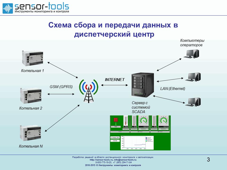 Схема построения системы диспетчеризации котельных или теплопунктов