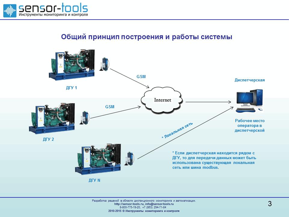 Общая схема системы диспетчеризации ДГУ, Система диспетчеризации дизель-генераторов, мониторинг генераторов, мониторинг дгу