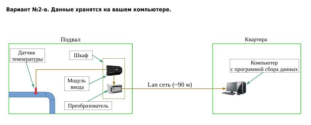 Диспетчеризация узлов учета, диспетчеризация жкх, автоматизация и диспетчеризация систем электроснабжения, диспетчеризация приборов учета, системы диспетчеризации водоснабжения, аскуэ