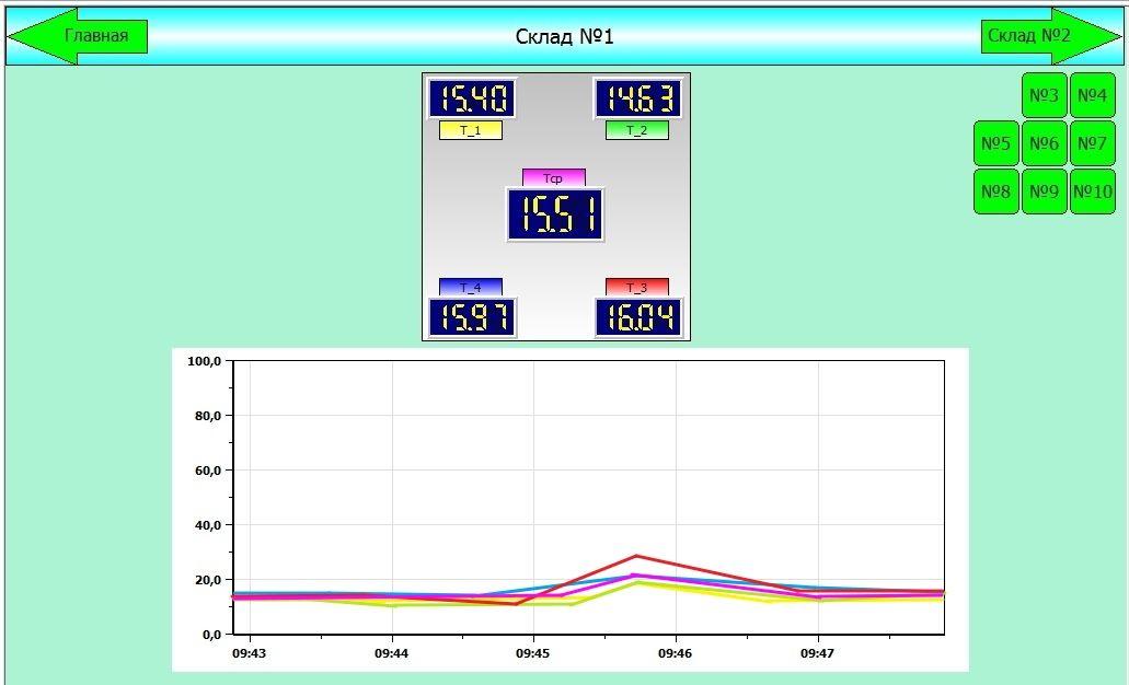 Программное обеспечение для системы многоточечного мониторинга температуры на складе