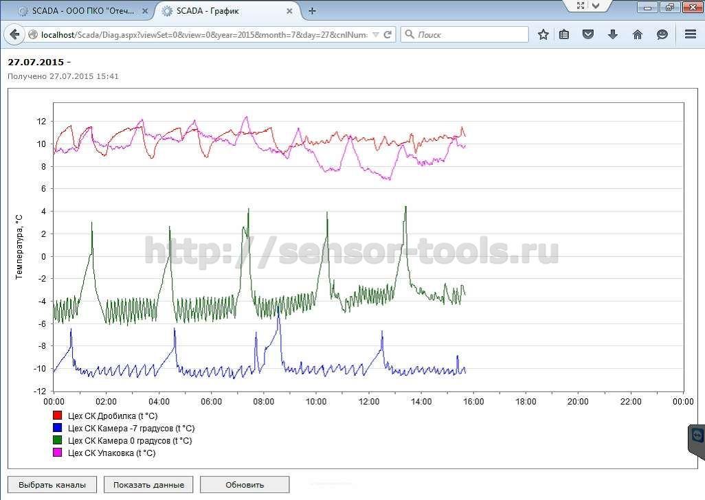 Визуальное представление техпроцесса в RapidSCADA - графики.